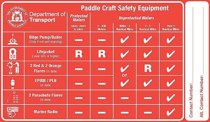 paddlecraftsafetyequipment